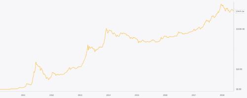 Vývoj kurzu Bitcoinu na logaritmickém grafu